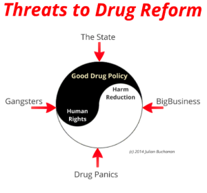 drug reform, legalisation, decriminalisation, harm reduction, human rights